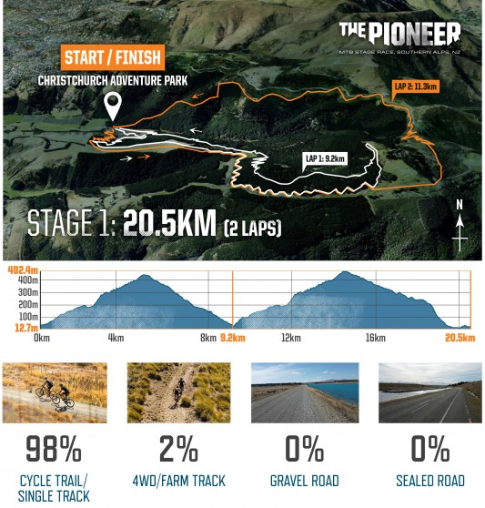 The Pioneer course map stage 1 V2