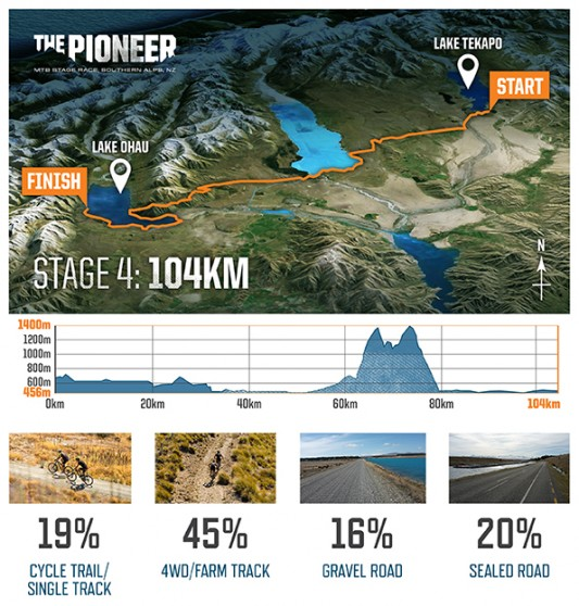 The Pioneer course maps elevation terrain 2017 S4